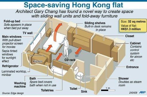 Space saving ideas by Gary Chang